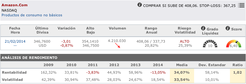 Acciones de Internet: Datos principales de Amazon en T-Advisor
