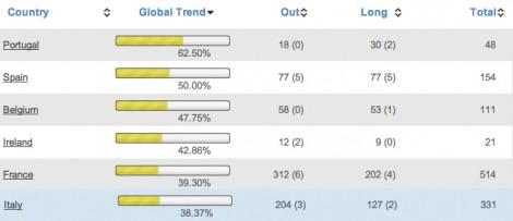 PIIGS: Six top bullish markets by T-Advisor