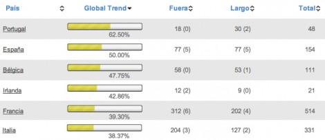 PIIGS: los seis mercados más alcistas en T-Advisor