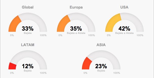 Riesgos: tendencias globales de los mercados