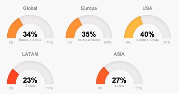 tendencias globales en T-Advisor