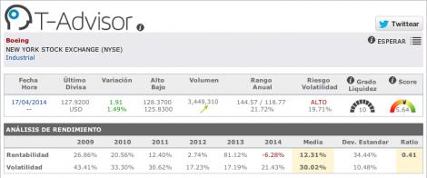 Aeronáuticas: datos de Boeing en T-Advisor