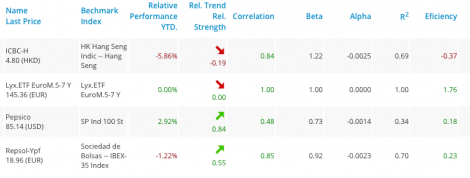Portfolio with figures of correlation in T-Advisor