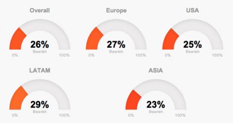 Global Trends april in T-Advisor