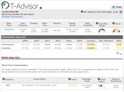 Main figures Localiza Rent in T-Advisor