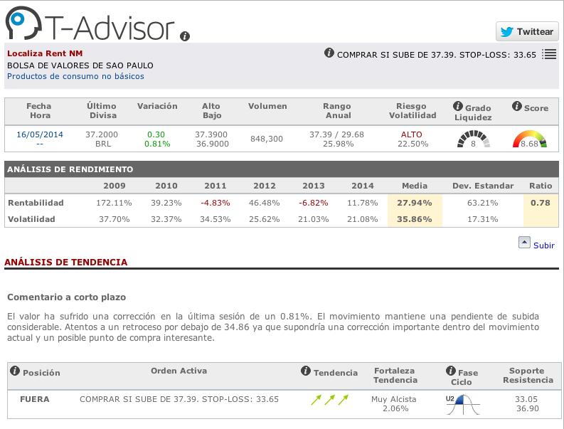Datos principales de Localiza Rent en T-Advisor