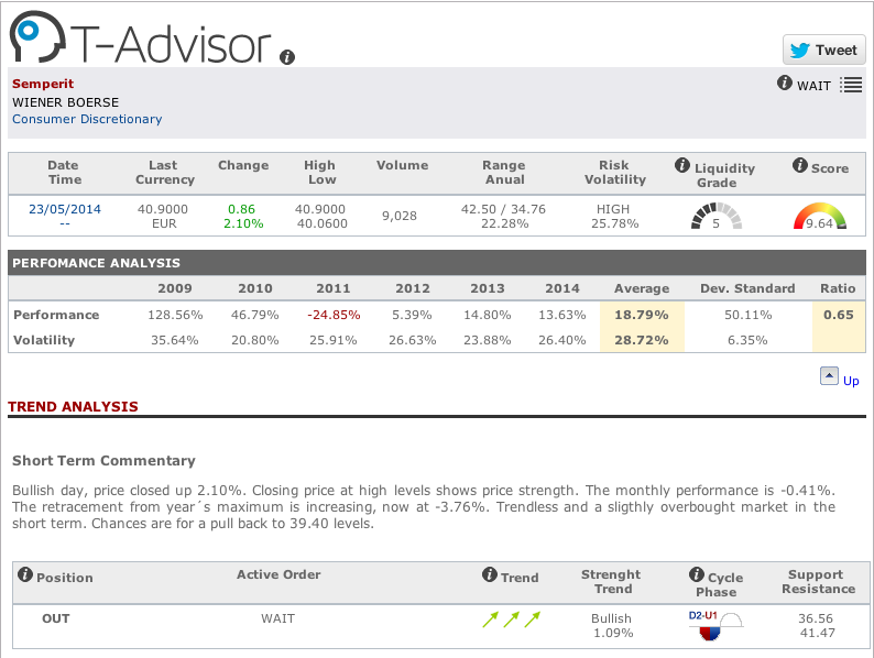Main data Semperit in T-Advisor