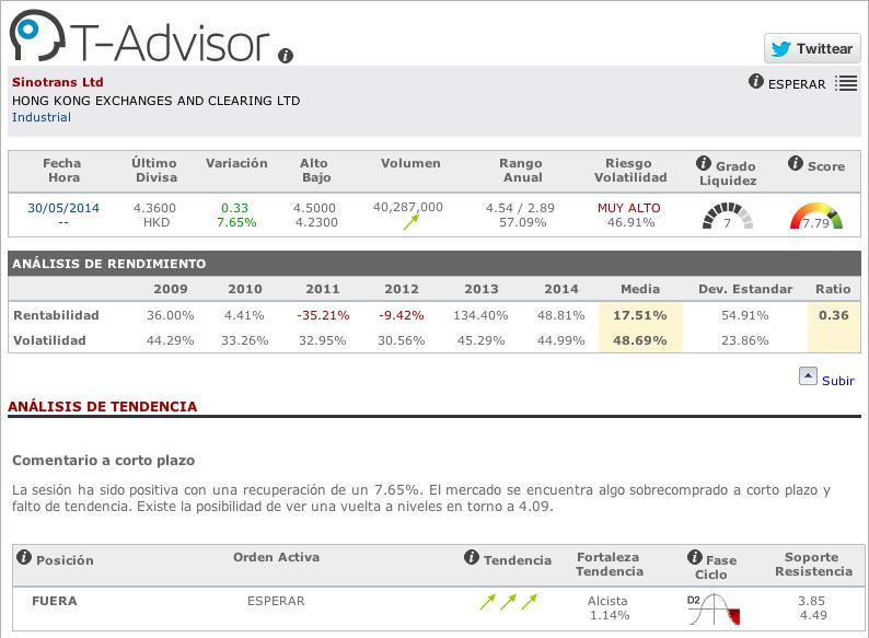 Datos principales de Sinotrans en T-Advisor