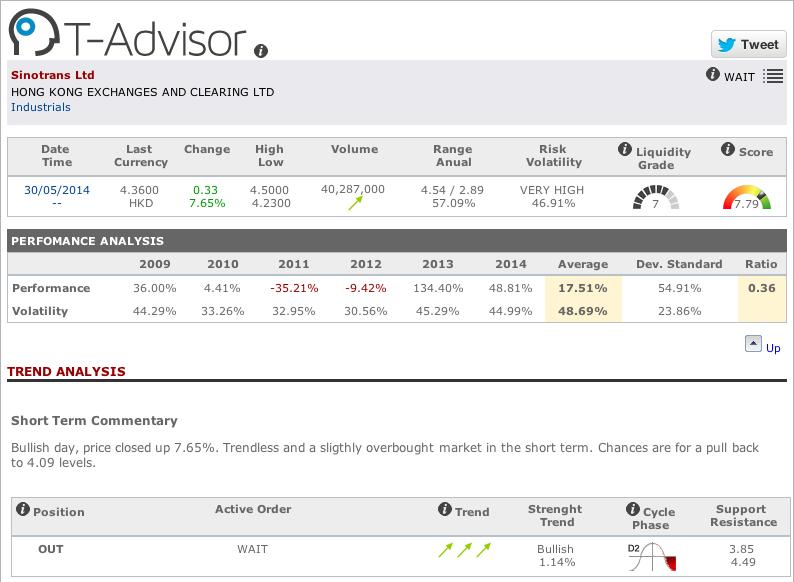 Sinotrans main data in T-Advisor