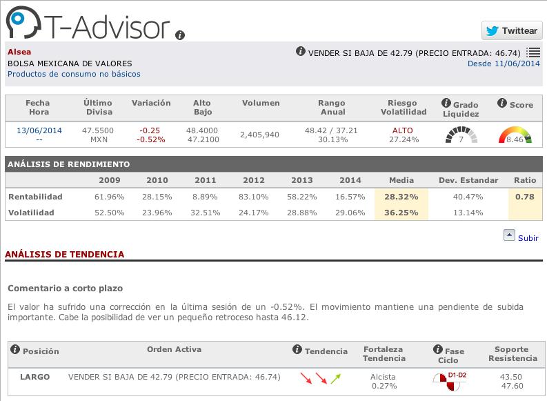 Datos principales de Alsea en T-Advisor