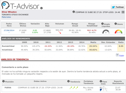 Datos principales de Silver Wheaton en T-Advisor