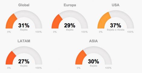 tendencias globales de mercados en junio en T-Advisor
