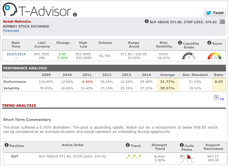 Kotak Mahindra main data in T-Advisor