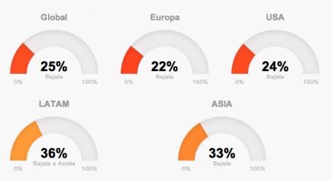 Tendencias globales de mercado en agosto en T-Advisor