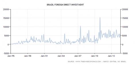Inversión extranjera en Brasil desde 1995
