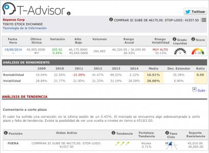 Datos principales de Keyence en T-Advisor