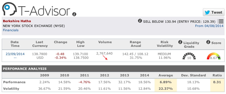 Insurance: Berkshire Hathaway figures in T-Advisor