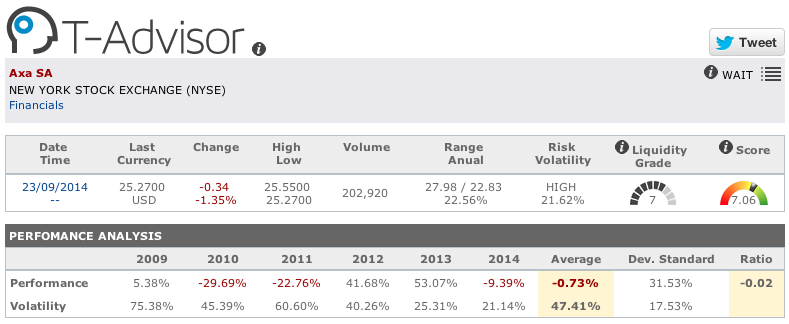AXA insurance figures in T-Advisor