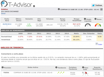 Datos principales de Actelion en T-Advisor