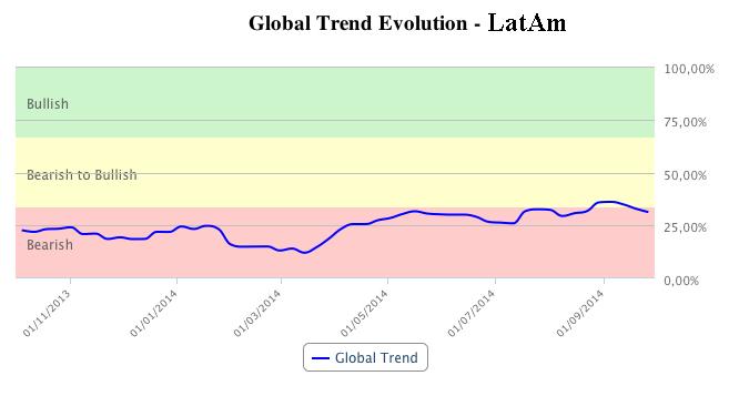 Latam market trend in T-Advisor