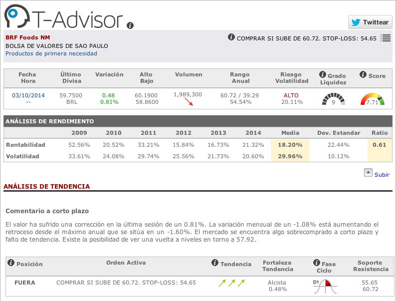 Datos principales de Brasil Foods en T-Advisor