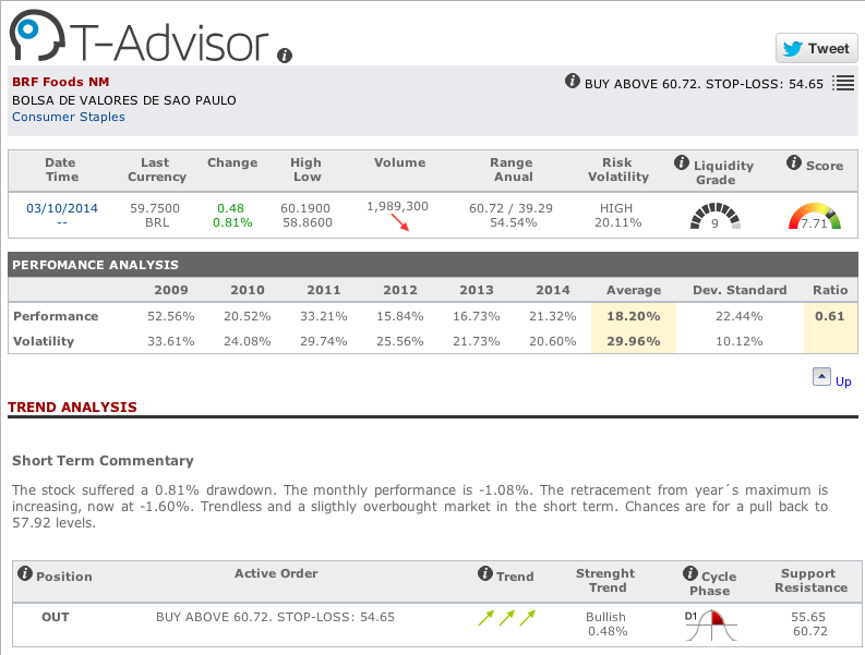 Brasil Foods main figures in T-Advisor