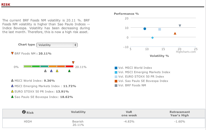 Brasil Foods risk analysis in T-Advisor