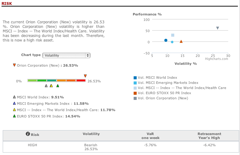 Orion Corporation risk analysis in T-Advisor