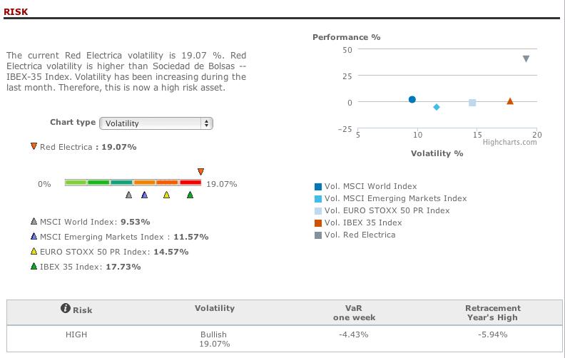 Red Eléctrica Española risk analysis in T-Advisor