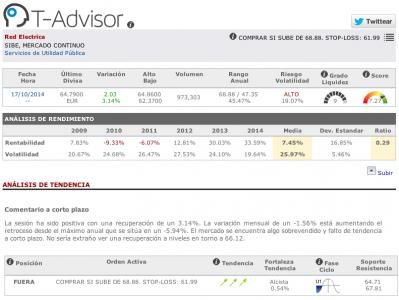 Datos principales de Red Eléctrica Española en T-Advisor