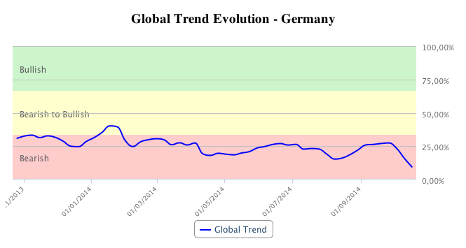 T-Advisor global trend chart for Germany