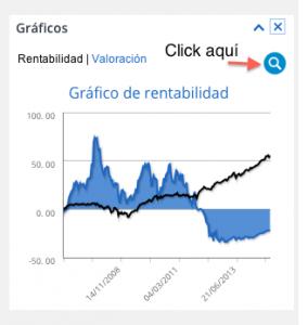 Mejoras de T-Advisor: gráfico de rentabilidad