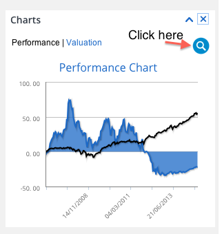 T-Advisor improvements: performance chart
