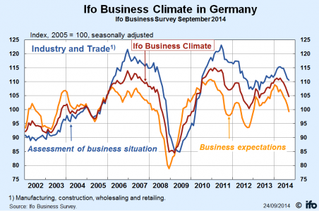 IFO business climate chart