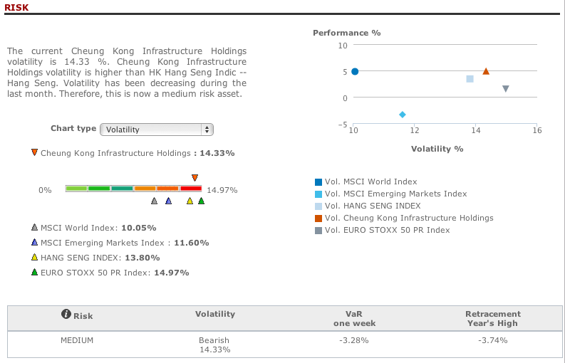 Cheung Kong Infrastructure risk analysis in T-Advisor