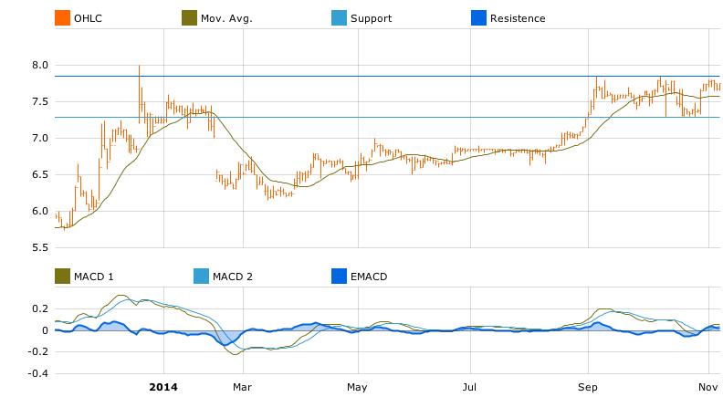 Corpbanca chart in T-Advisor