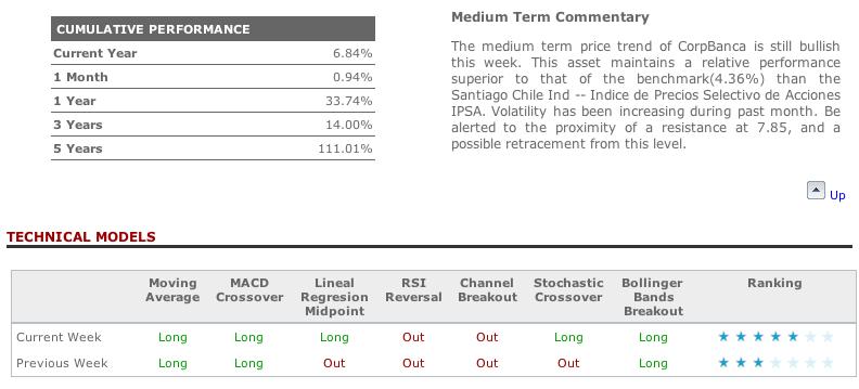 Corpbanca technical analysis in T-Advisor