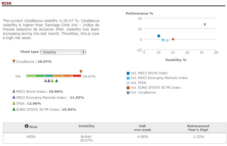 Corpbanca risk analysis in T-Advisor