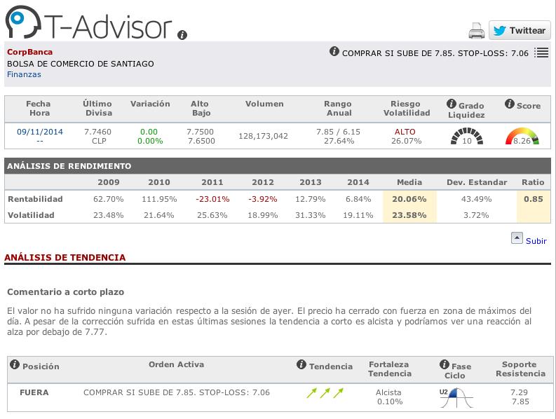 Datos principales de Corpbanca en T-Advisor