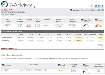 La Doria main figures in T-Advisor