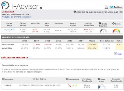 Datos principales de La Doria en T-Advisor