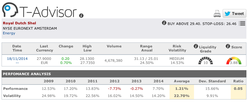 Royal Dutch Shell figures in T-Advisor