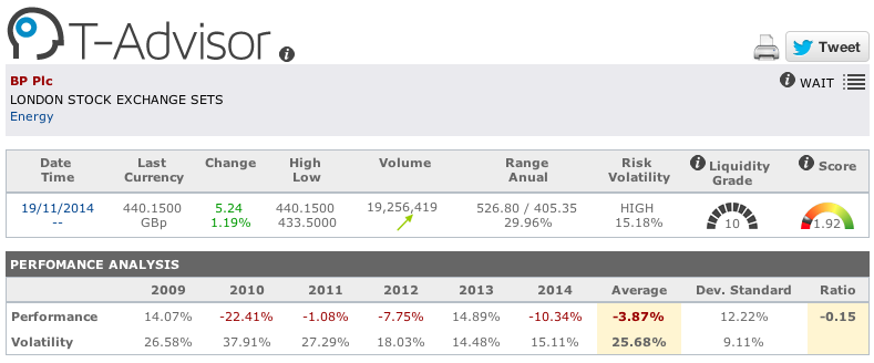 British Petroleum figures in T-Advisor