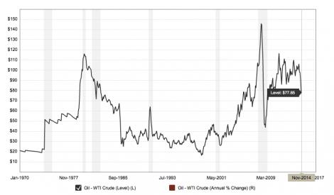 Evolución histórica del precio del crudo WTI