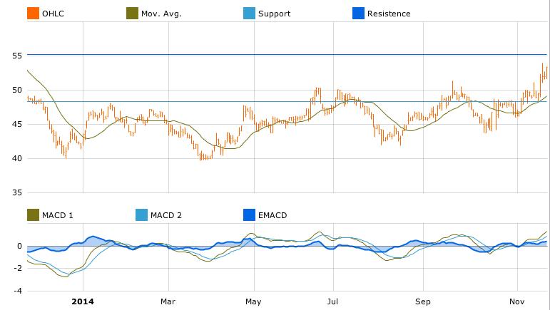 Lenzing chart in T-Advisor