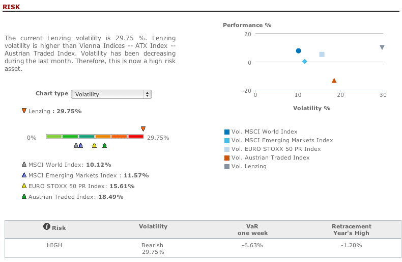 Lenzing risk analysis in T-Advisor