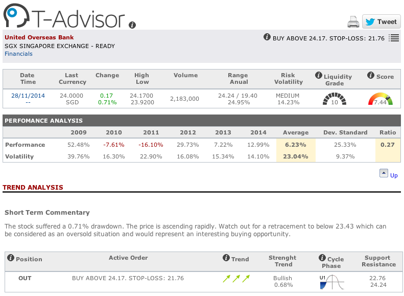 United Overseas Bank main figures in T-Advisor