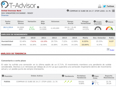 Datos principals de United Overseas Bank en T-Advisor