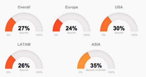 Global market trends in T-Advisor