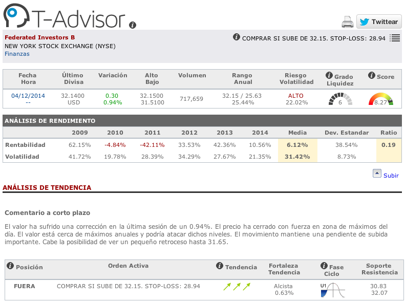Datos principales de Federated Investors en T-Advisor